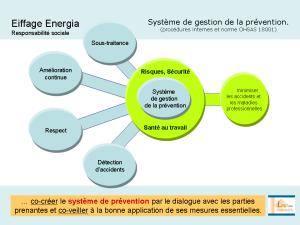 Fondamentaux et cible du Système de gestion de la prévention (arborescence terminotique)